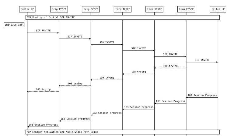 Diagram of a VoLTE connection